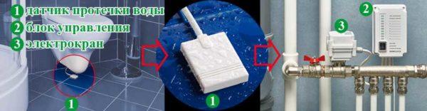 """Работает GidroLock по общему принципу: датчики """"стерегут"""" появление воды, контроллер принимает их сигнал о начавшемся потопе и подает напряжение на электромеханический кран, чтобы он перекрыл воду"""