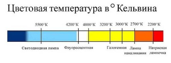 Температуру свечения надо выбирать индивидуально