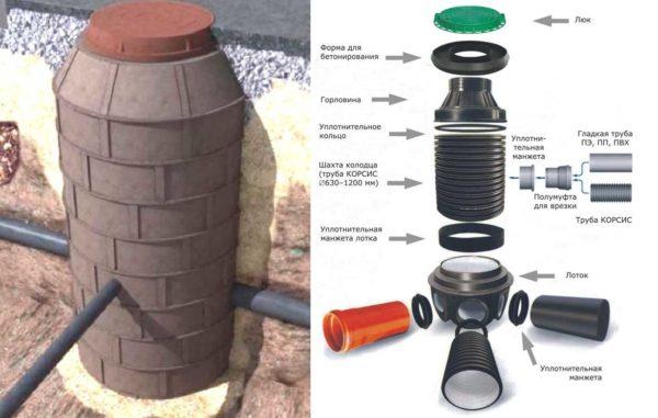 Для организации канализации на участке, удобнее использовать сборный канализационный пластиковый колодец