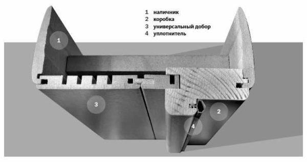 Как крепить доборы на межкомнатную дверь