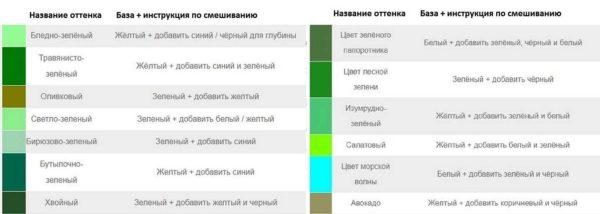 Как получить оттенки зеленого при смешивании красок