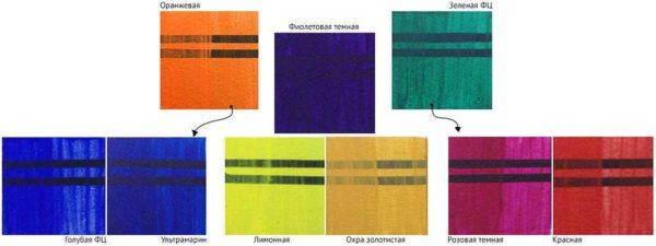 Смешивание цветов дает возможность из некоторого набора красок получить огромное количество оттенков