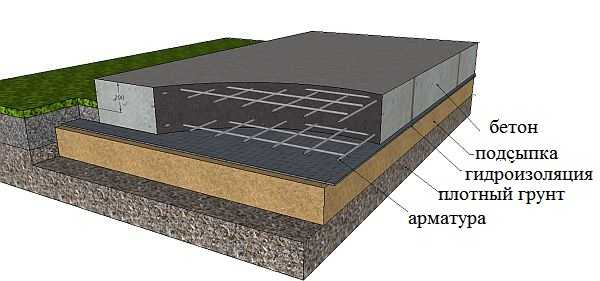 Строение плитного фундамента