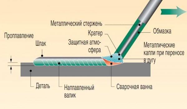 Как происходит сварка инвертором