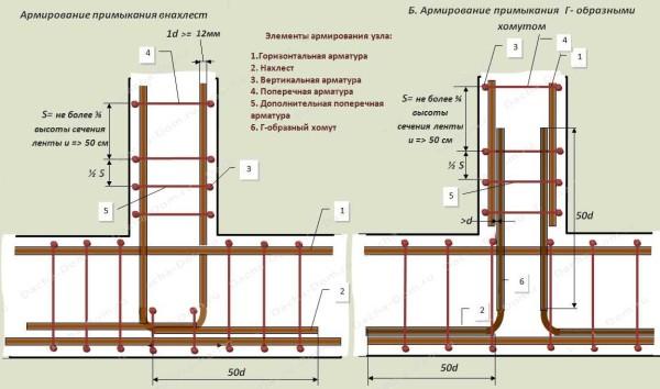 Схема армирования примыкания стен в ленточном фундаменте