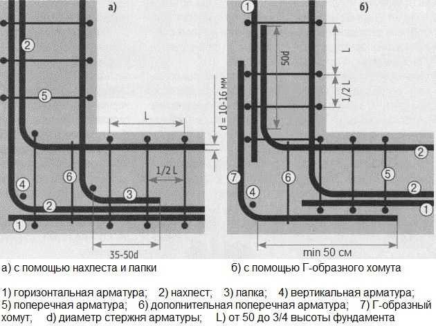 Правильная схема армирования углов: используются или сгоны - Г-образные хомуты, или продольные нитки делают длиннее на 60-70 см и загибают за угол