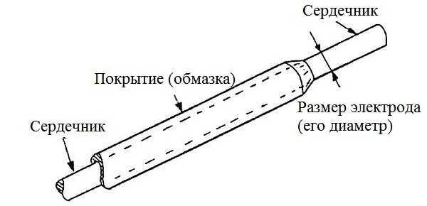 Сварочный электрод состоит из сердечника и защитного покрытия