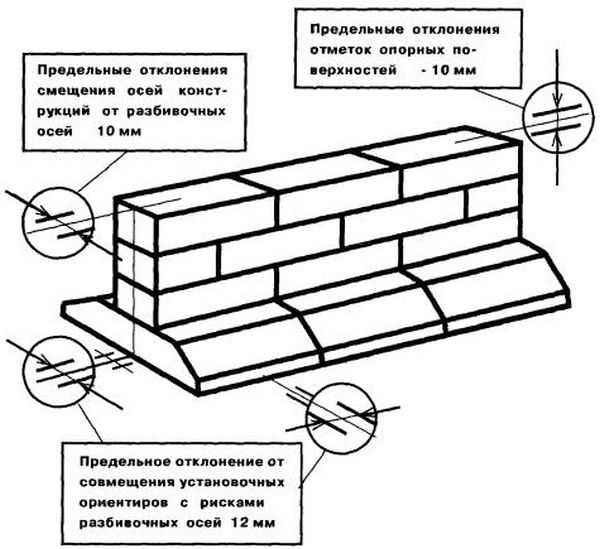 При укладке блоков необходимо следить за тем, чтобы они укладывались один над другим без большого смещения