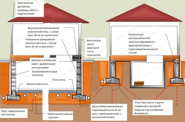 Ленточный монолитный фундамент с подвалом - сложная для проектирования задача