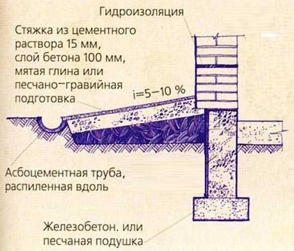 Самая простая конструкция отмостки из глины