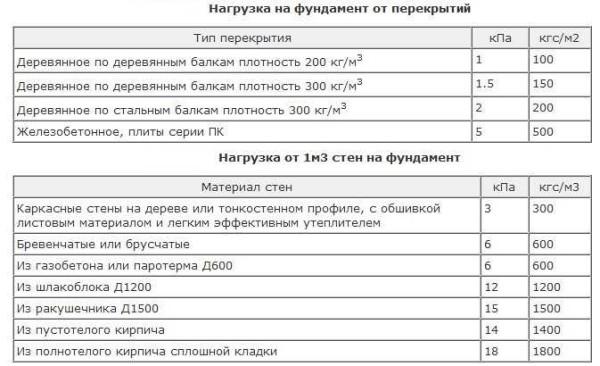 Таблица усредненных нагрузок от разных типов узлов дома. ее можно использовать на предварительном этапе - когда вы оцениваете примерный уровень затрат