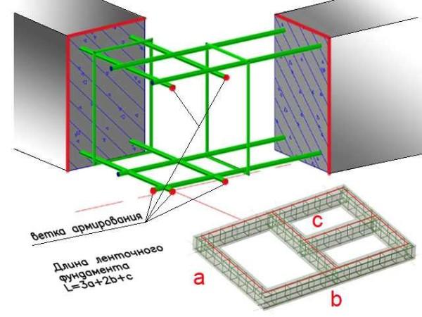 Кубатура фундамента рассчитывается исходя из найденных (предполагаемых) размеров ленты: длины, высоты и ширины путем их перемножения