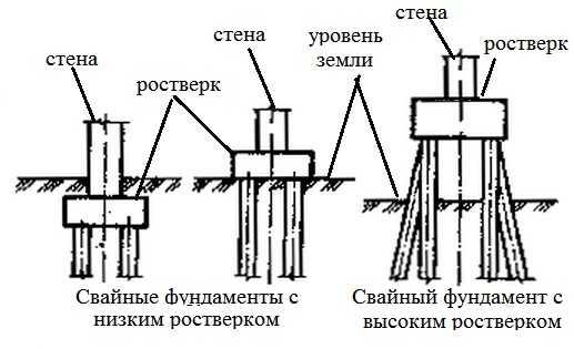 Различают свайные фундаменты с высоким и низки ростверком
