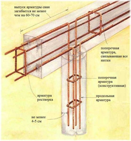 Схема армирования свайно-ростверкового фундамента с железобетонным ростверком (свайно-ленточного)