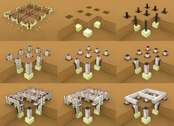 Схематическое изображение порядка работ при строительстве свайно-ростверкового фундамента своими руками
