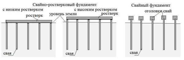 Чем отличаются свайные и свайно-ростверковые фундаменты