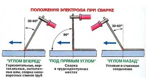 Положения электрода при сварке и их использование