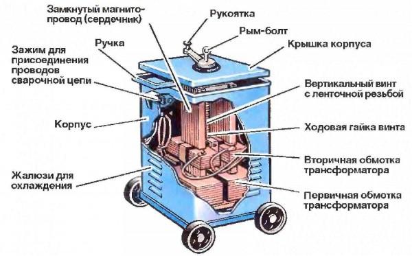 Сварочный трансформатор - конструкция простая, но громоздкая