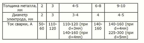 Общие рекомендации по выбору диаметра электрода в зависимости от толщины металла