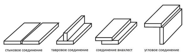 Сварные швы в зависимости от вида соединения бывают стыковые (встык), тавровые, внахлест и угловые