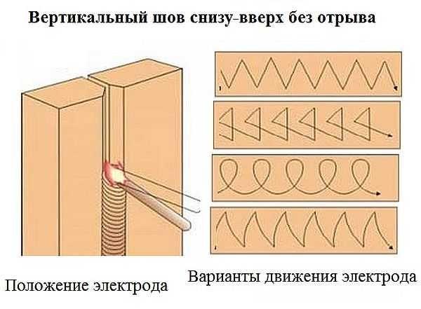 Как варить вертикальный шов снизу-вверх: положение электрода и возможные движения
