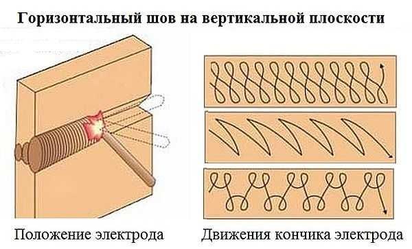 Сварка горизонтальных швов: положение электрода и движения