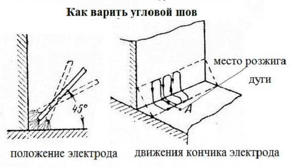 Сварка углового шва - положение и движение электрода