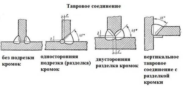 Типы сварных швов: тавровое соединение с разделкой (обрезкой) кромок и без