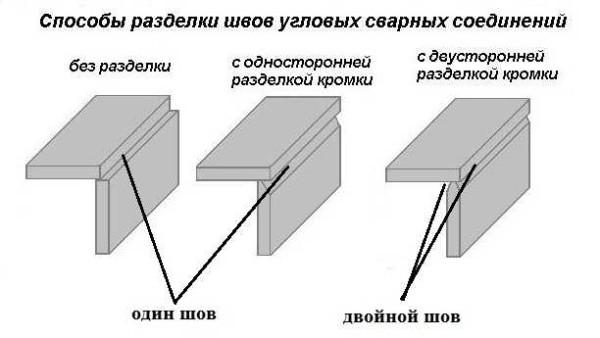 Как подготавливать металл для углового соединения (с одни или двумя швами)