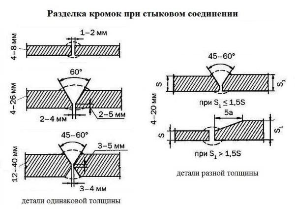 Разделка кромок металла при соединении деталей встык