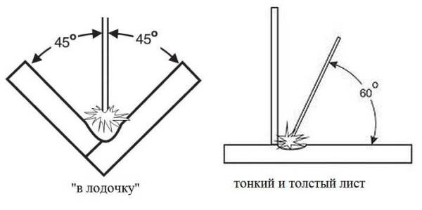 """Как варить шов: """"в лодочку"""" и при соединении металлов разной толщины"""