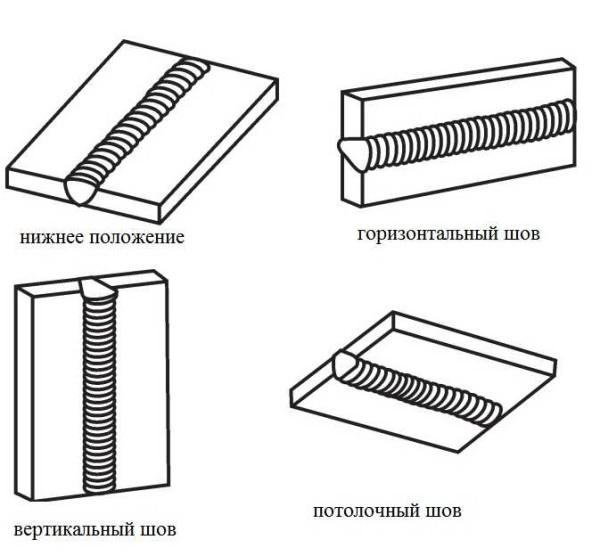 Виды сварных швов по положению в пространстве: вертикальный горизонтальный, потолочный