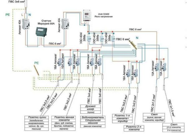 Надо продумать проводку так чтобы было удобно пользоваться и чтобы одинаковые потребители были на одном автомате