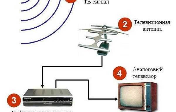 Как сделать антенну для DVB T2 для дачи (для приема цифрового телеканала)