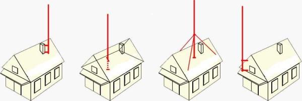 Как установить мачту для антенны