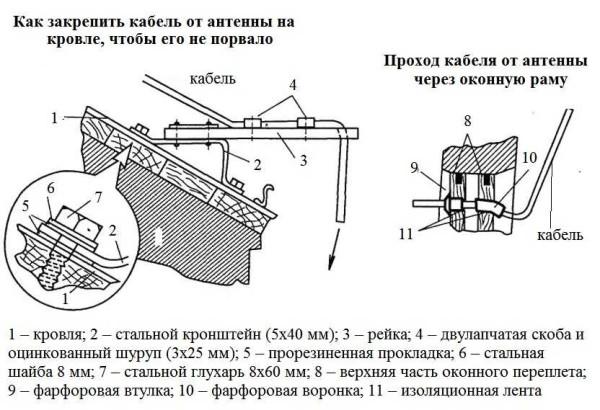 Как правильно установить антенну на даче: закрепляем кабель правильно