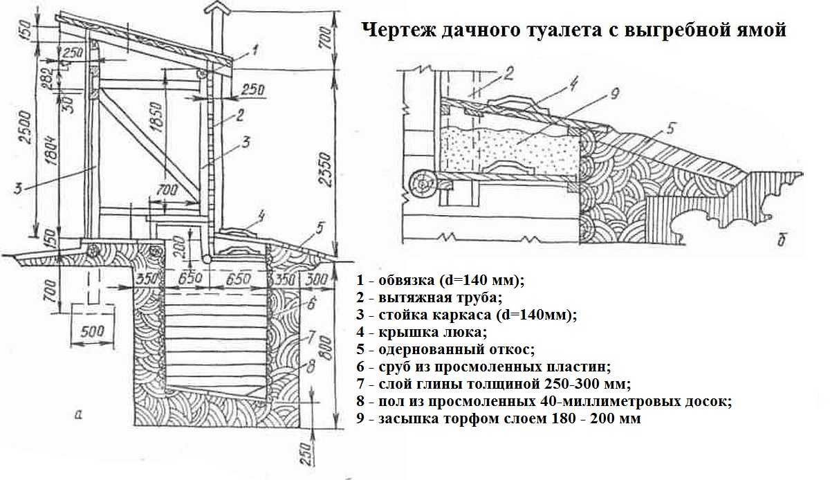Схема туалета на даче с размерами