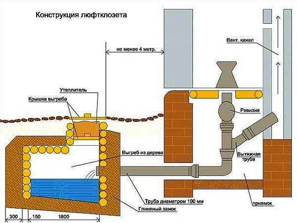 Схема люфт-клозета. Если любите комфорт, построить туалет можно прямо в дачном домике