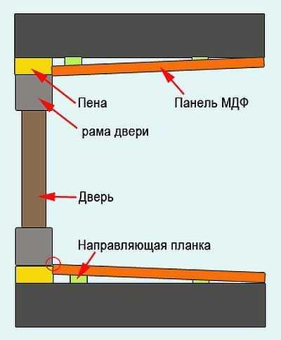 Как прикрепить широкие откосы из МДФ