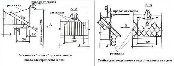 Способы установки стойки для воздушного ввода электричества в дом