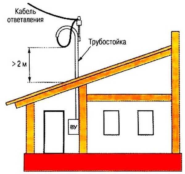 Ввод электричества в дом со столба через трубостойку