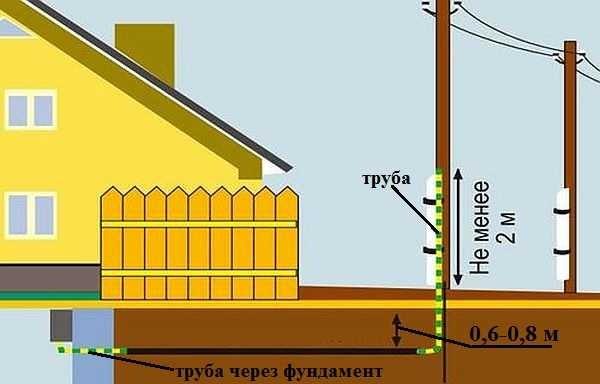 Ввод электричества в деревянный дом через траншею