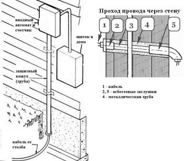 Способ провода элекропроводки через наружную деревянную стену
