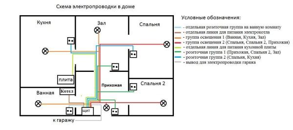 Результат проектирования электропроводки в частном доме. У вас тоже должна получтся подобная схема