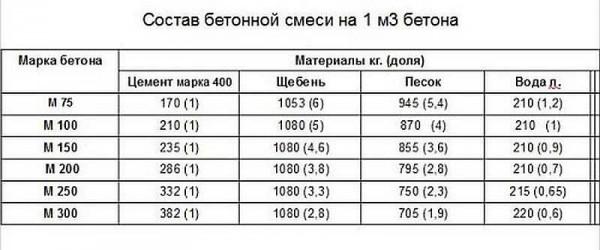 Пропорции для марок бетона. Для фундаментов чаще всего используются М200, М250, М300