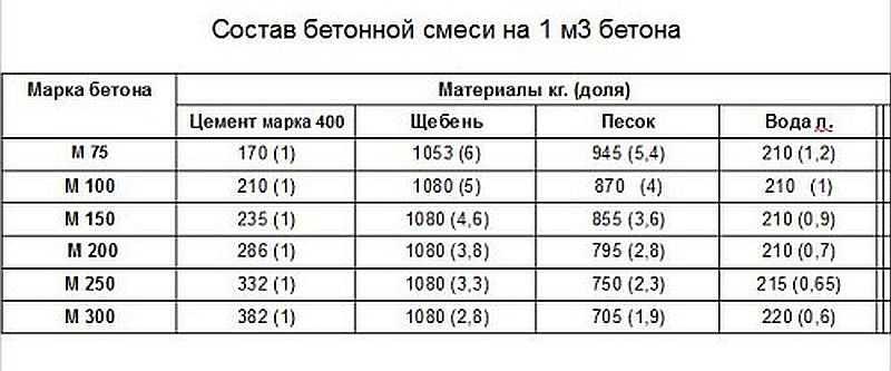 пропорции бетона м200 на 1м3 таблица