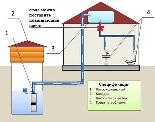 Где можно установить насос повышающий давление в водопроводе на даче при использовании системы с накопительным баком