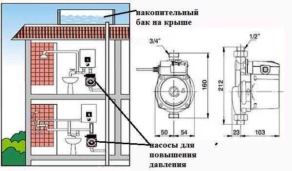 Подкачивающий насос для водопровода на даче повысит давление в системе