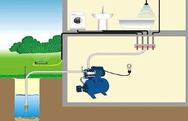 Принцип работы насосных станций: подкачка воды по мере необходимости в специальный резервуар - гидроаккумулятор
