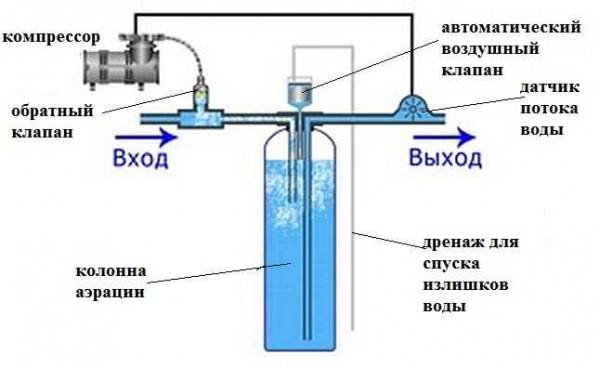 Способ очищения воды от железа при помощи напорной аэрации